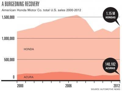 Will RPA Hang Onto Honda Motor Co. Account?   Agency News   Ad Age