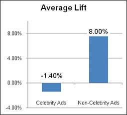 drawbacks of advertising