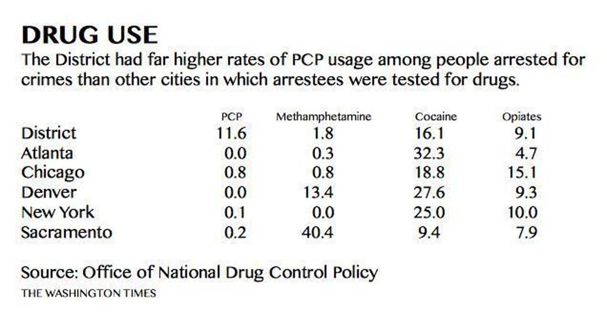 PCP more prevalent among arrestees in D C  than other big